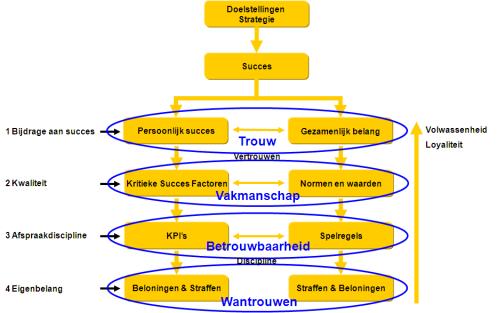 Samenwerkingsmodel 3